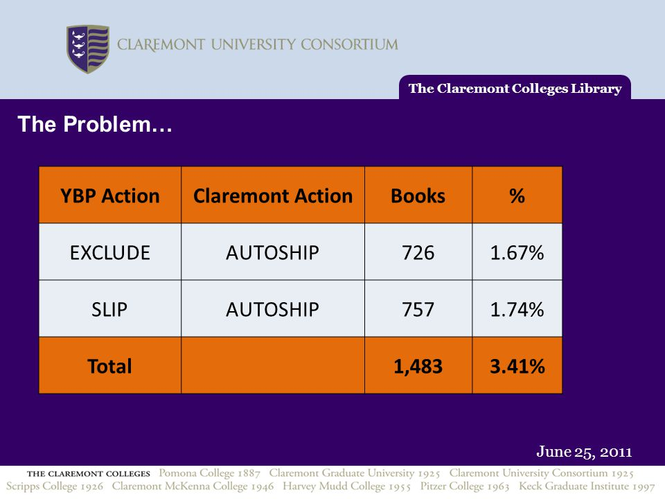 June 25, 2011 The Claremont Colleges Library The Problem… YBP ActionClaremont ActionBooks% EXCLUDEAUTOSHIP7261.67% SLIPAUTOSHIP7571.74% Total 1,4833.41%