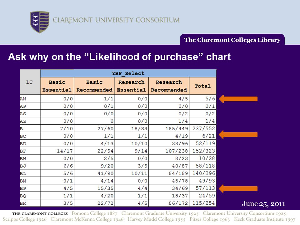 """June 25, 2011 The Claremont Colleges Library Ask why on the """"Likelihood of purchase"""" chart"""