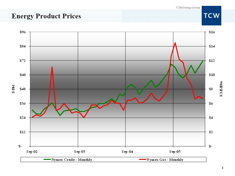 TCW Energy Group 2 Energy Product Prices
