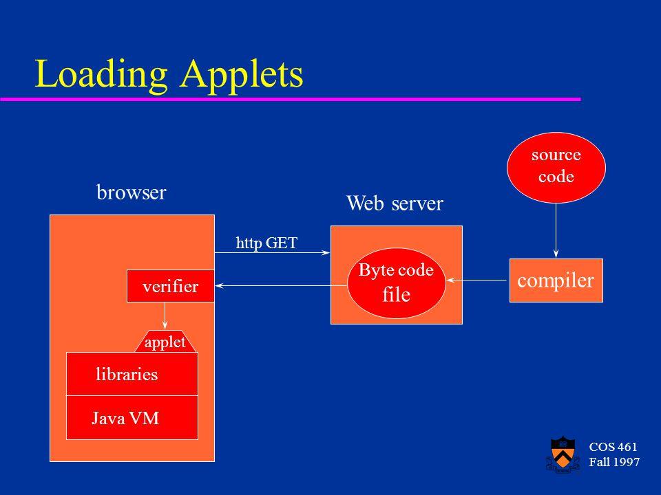 COS 461 Fall 1997 Loading Applets Web server Byte code file source code compiler http GET browser verifier applet Java VM libraries