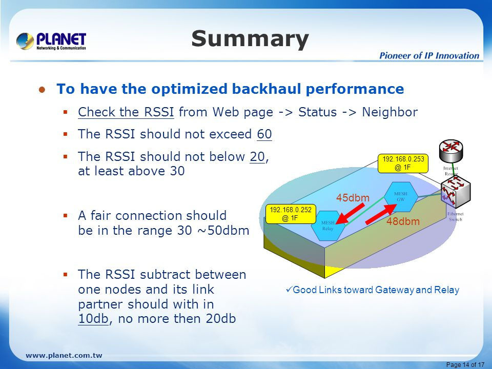 www.planet.com.tw Page 14 of 17 Summary To have the optimized backhaul performance  Check the RSSI from Web page -> Status -> Neighbor  The RSSI should not exceed 60  The RSSI should not below 20, at least above 30  A fair connection should be in the range 30 ~50dbm  The RSSI subtract between one nodes and its link partner should with in 10db, no more then 20db 192.168.0.252 @ 1F 192.168.0.253 @ 1F 48dbm 45dbm Good Links toward Gateway and Relay