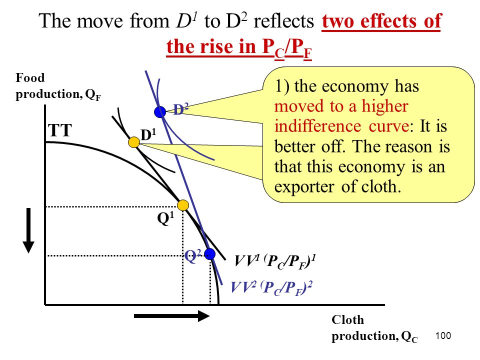 100 Food production, Q F Cloth production, Q С TT D1D1 The move from D 1 to D 2 reflects two effects of the rise in P C /P F V V 1 ( P C /P F ) 1 V V 2 ( P C /P F ) 2 1) the economy has moved to a higher indifference curve: It is better off.