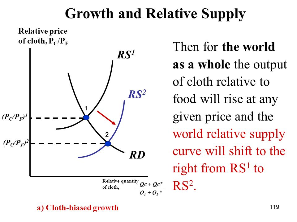 119 RS 2 RD (P C /P F ) 2 (P C /P F ) 1 Relative price of cloth, P C /P F 1 2 RS 1 Growth and Relative Supply a) Cloth-biased growth Then for the world as a whole the output of cloth relative to food will rise at any given price and the world relative supply curve will shift to the right from RS 1 to RS 2.