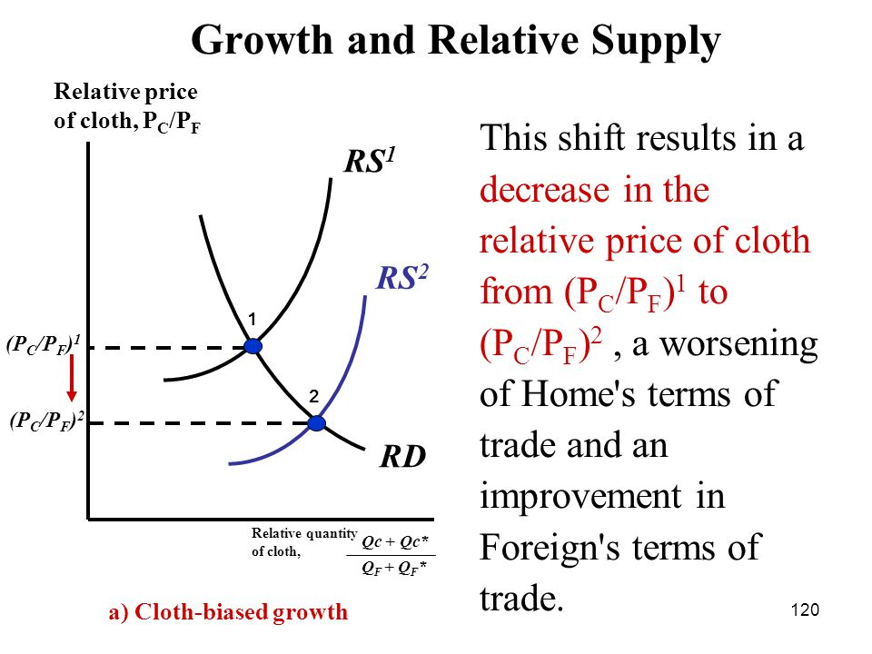 120 RS 2 RD (P C /P F ) 2 (P C /P F ) 1 Relative quantity of cloth, Relative price of cloth, P C /P F 1 2 RS 1 Growth and Relative Supply Qc + Qc* Q F + Q F * a) Cloth-biased growth This shift results in a decrease in the relative price of cloth from (P С /P F ) 1 to (P С /P F ) 2, a worsening of Home s terms of trade and an improvement in Foreign s terms of trade.