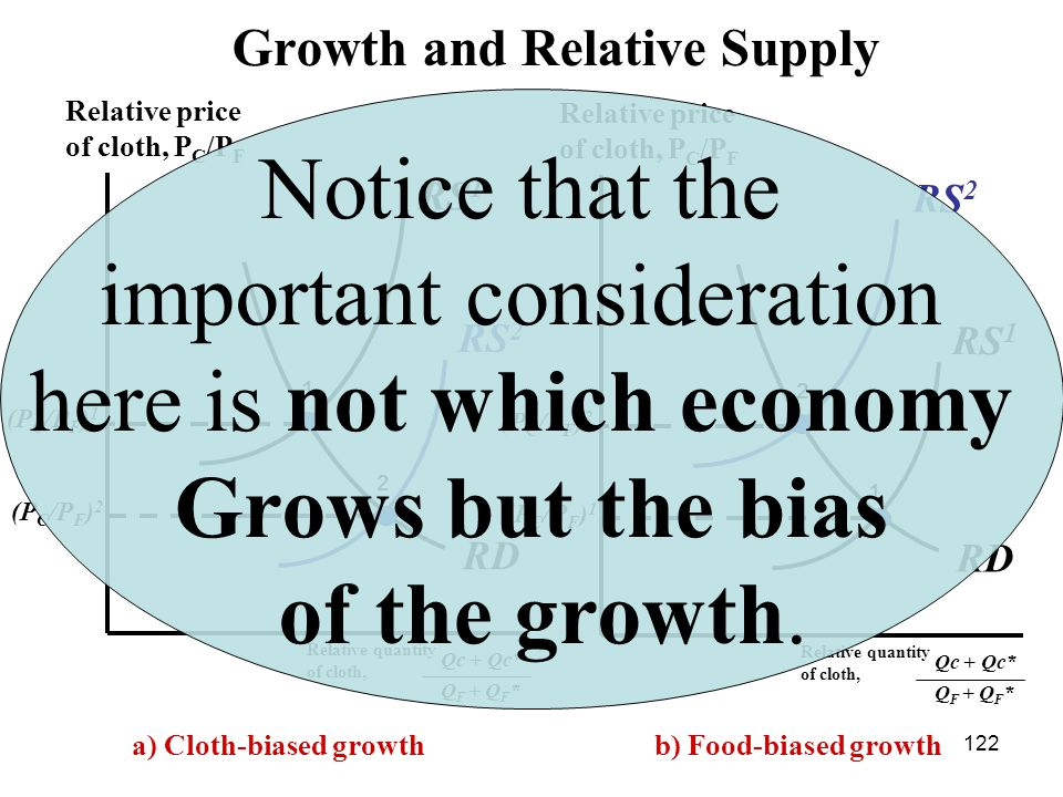 122 RS 2 RD (P C /P F ) 2 (P C /P F ) 1 Relative quantity of cloth, Relative price of cloth, P C /P F 1 2 RS 1 Growth and Relative Supply Qc + Qc* Q F + Q F * RS 1 RD (P C /P F ) 1 (P C /P F ) 2 Relative quantity of cloth, Relative price of cloth, P C /P F 1 2 RS 2 Qc + Qc* Q F + Q F * b) Food-biased growtha) Cloth-biased growth Notice that the important consideration here is not which economy Grows but the bias of the growth.