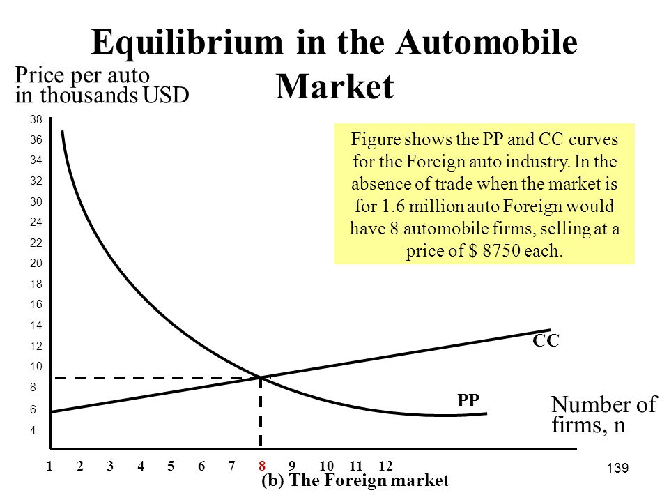 139 Equilibrium in the Automobile Market 38 36 34 32 30 24 22 20 18 16 14 12 10 8 6 4 CC Number of firms, n Price per auto in thousands USD PP (b) The Foreign market 123456789101112 Figure shows the PP and CC curves for the Foreign auto industry.