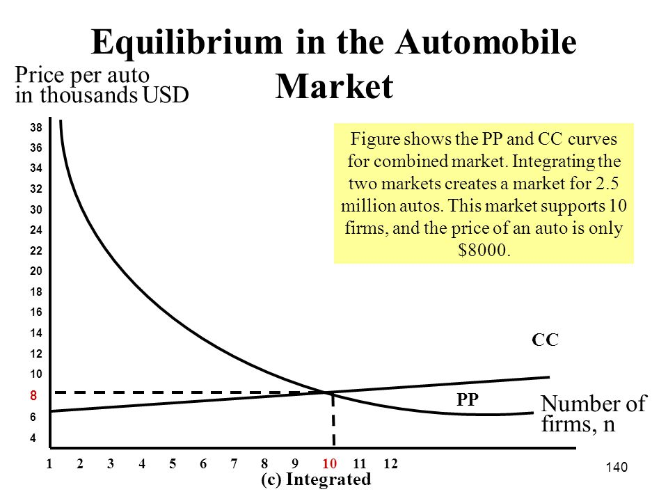 140 Equilibrium in the Automobile Market 38 36 34 32 30 24 22 20 18 16 14 12 10 8 6 4 CC Number of firms, n Price per auto in thousands USD PP (c) Integrated 123456789101112 Figure shows the PP and CC curves for combined market.