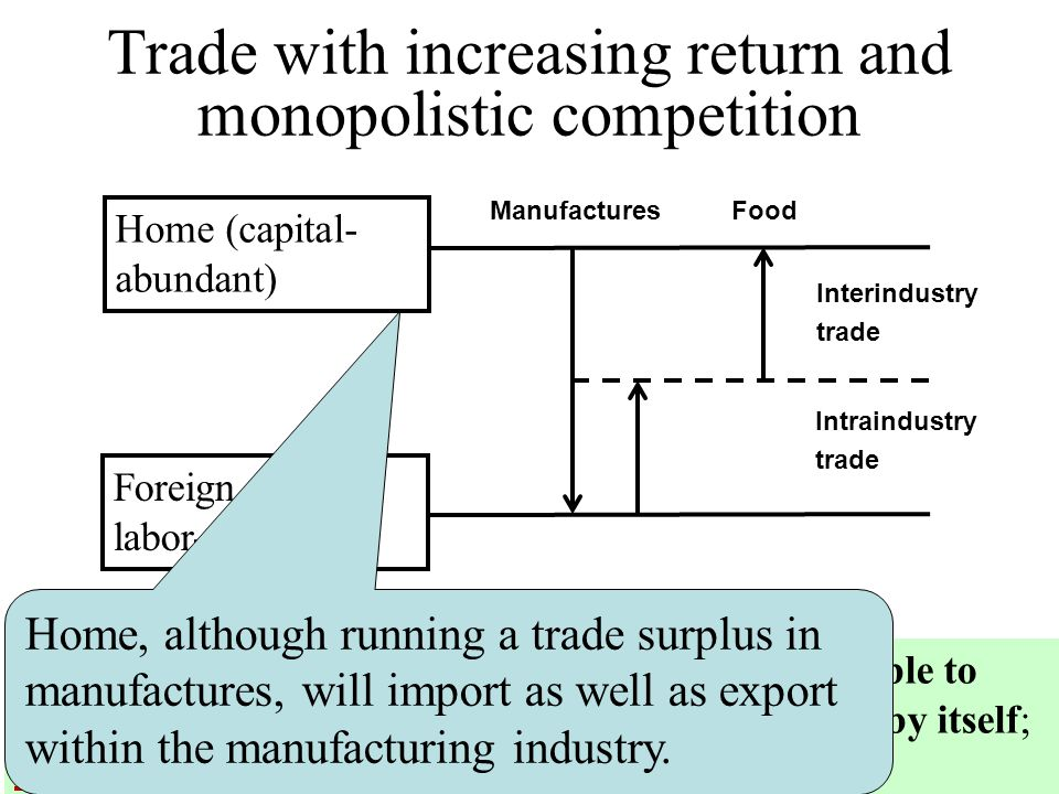 144 Trade with increasing return and monopolistic competition Home (capital- abundant) Foreign labor-abundant) Manufactures Food Because of economies of scale, neither country is able to produce the full range of manufactured products by itself; thus they will be producing different things.