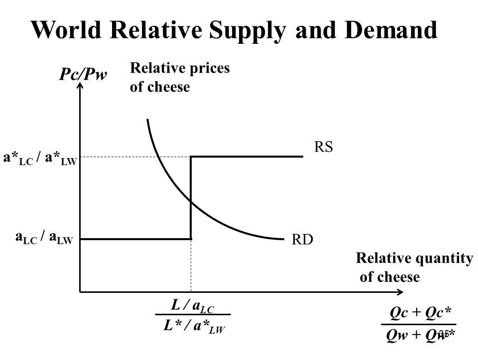 35 World Relative Supply and Demand Pc/Рw a LC / a LW a* LC / a* LW RS RD L / а LC L* / а* LW Relative quantity of cheese Qc + Qc* Qw + Qw* Relative prices of cheese