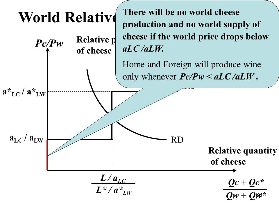 36 World Relative Supply and Demand Pc/Рw a LC / a LW a* LC / a* LW RS RD L / а LC L* / а* LW Relative quantity of cheese Qc + Qc* Qw + Qw* Relative prices of cheese There will be no world cheese production and no world supply of cheese if the world price drops below аLC /аLW.