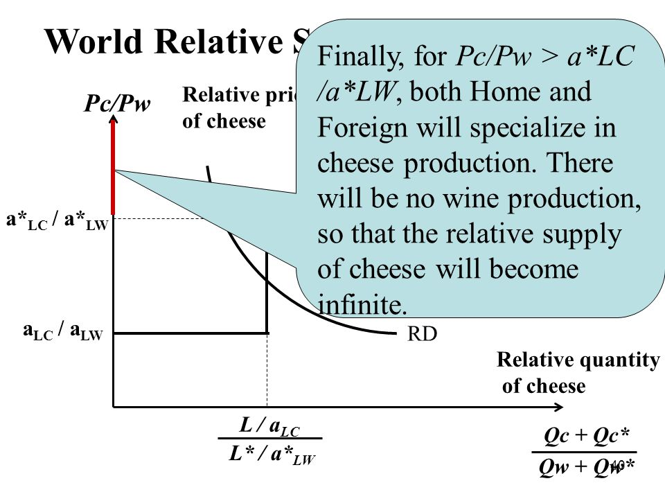 40 World Relative Supply and Demand Pc/Рw a LC / a LW a* LC / a* LW RS RD L / а LC L* / а* LW Relative quantity of cheese Qc + Qc* Qw + Qw* Relative prices of cheese Finally, for Pc/Pw > а*LC /а*LW, both Home and Foreign will specialize in cheese production.