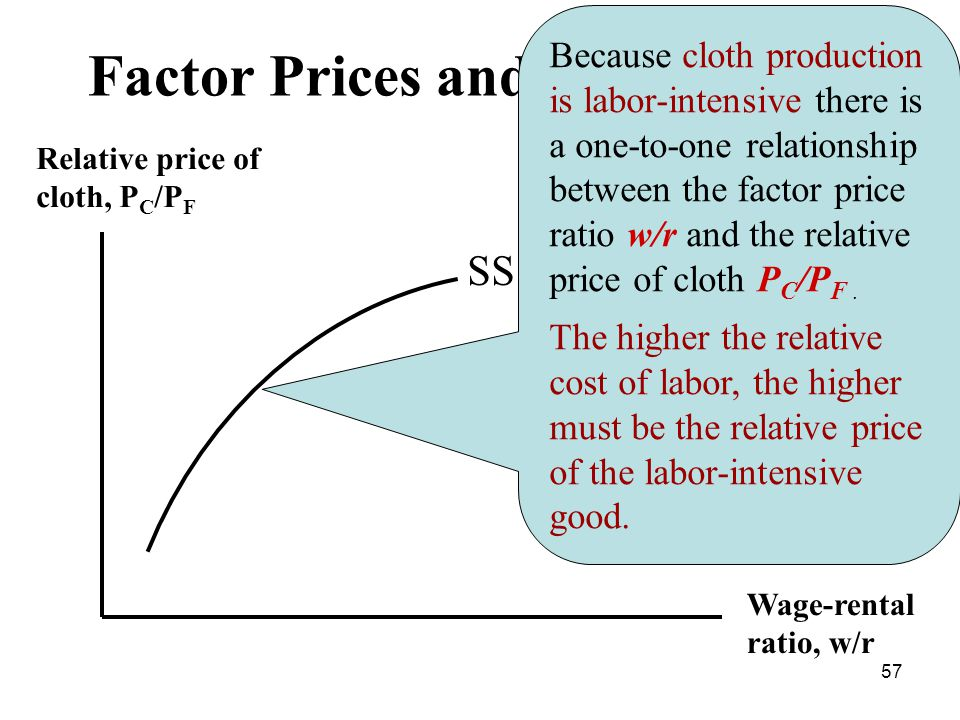 57 Factor Prices and Goods Prices Relative price of cloth, P C /P F Wage-rental ratio, w/r SS Because cloth production is labor-intensive there is a one-to-one relationship between the factor price ratio w/r and the relative price of cloth P C /P F.