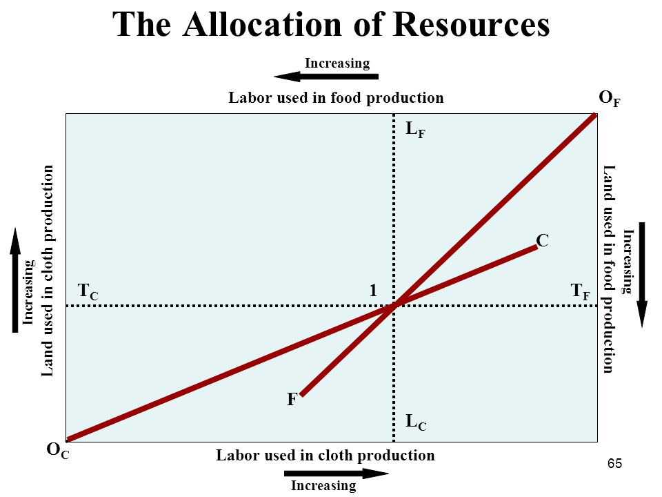 65 The Allocation of Resources Increasing Land used in food production Labor used in cloth production Labor used in food production Land used in cloth production Increasing OFOF LFLF LCLC TFTF TCTC OCOC C F 1