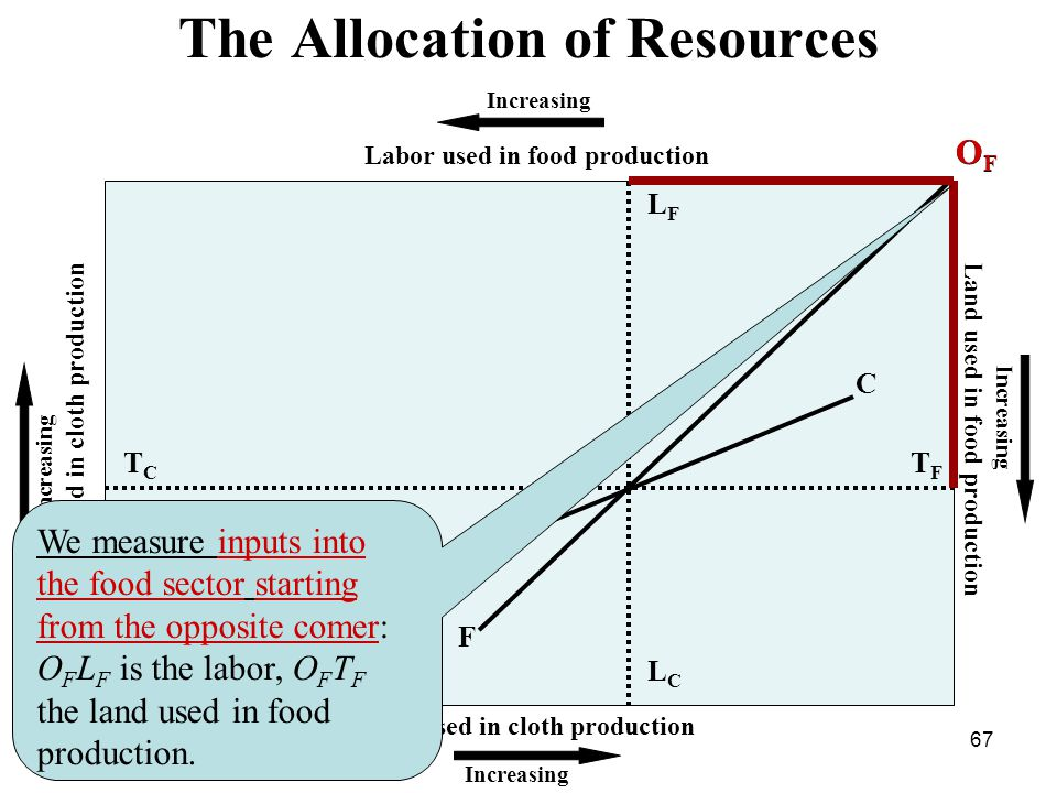 67 The Allocation of Resources Increasing Land used in food production Labor used in cloth production Labor used in food production Land used in cloth production Increasing OFOF LFLF LCLC TFTF TCTC OCOC C F 1 We measure inputs into the food sector starting from the opposite comer: O F L F is the labor, O F T F the land used in food production.
