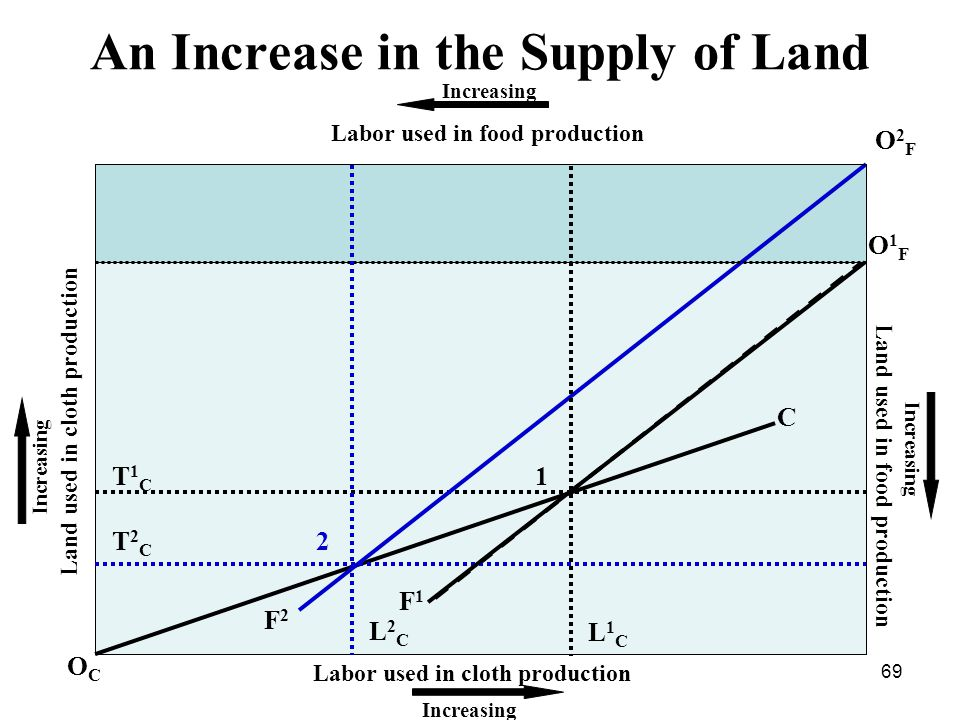 69 Increasing Land used in food production Labor used in cloth production Labor used in food production Land used in cloth production Increasing O1FO1F L1CL1C T1CT1C OCOC C F1F1 1 An Increase in the Supply of Land O2FO2F F2F2 2T2CT2C L2CL2C