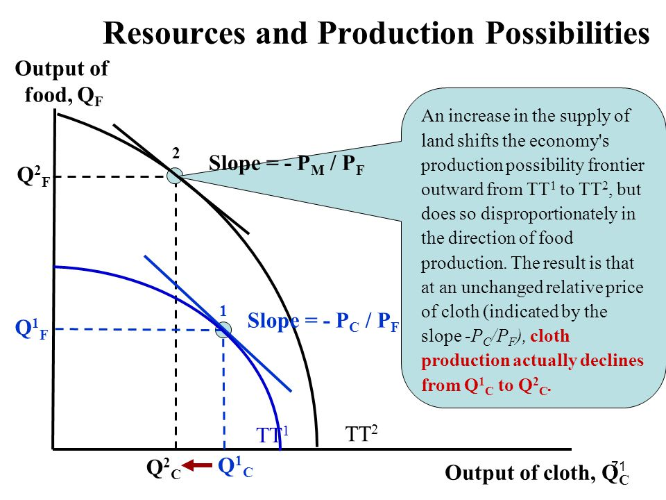 71 Output of food, Q F Output of cloth, Q C Q2FQ2F Q2CQ2C 2 TT 1 Q1FQ1F 1 Q1CQ1C An increase in the supply of land shifts the economy s production possibility frontier outward from TT 1 to TT 2, but does so disproportionately in the direction of food production.