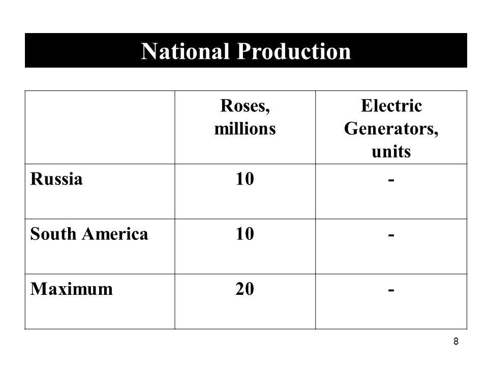9 Roses, millions Electric Generators, units Russia-500 South America-100 Maximum-600 National Production