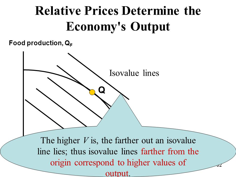 92 Relative Prices Determine the Economy s Output Food production, Q F Cloth production, Q С Q Isovalue lines TT The higher V is, the farther out an isovalue line lies; thus isovalue lines farther from the origin correspond to higher values of output.