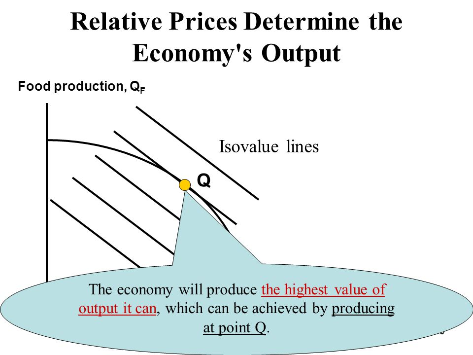 93 Relative Prices Determine the Economy s Output Food production, Q F Cloth production, Q С Q Isovalue lines TT The economy will produce the highest value of output it can, which can be achieved by producing at point Q.