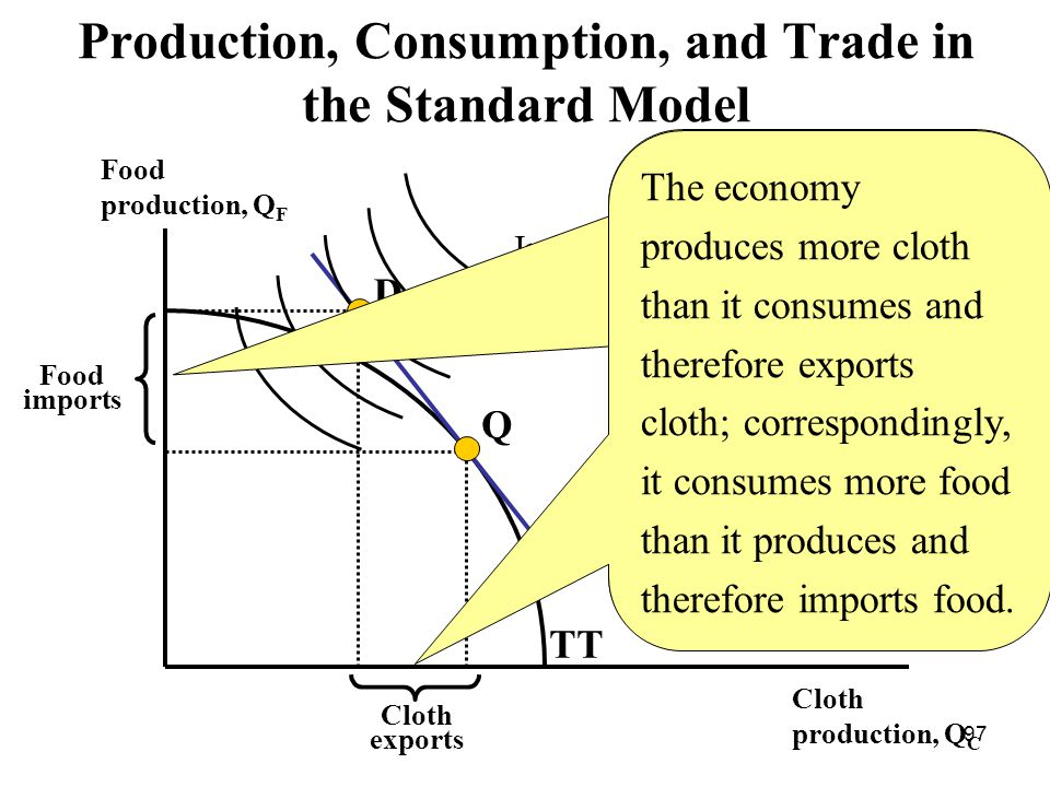 97 Food production, Q F Cloth production, Q С TT D Q Production, Consumption, and Trade in the Standard Model Isovalue line Indifference curves Cloth exports Food imports The economy produces more cloth than it consumes and therefore exports cloth; correspondingly, it consumes more food than it produces and therefore imports food.