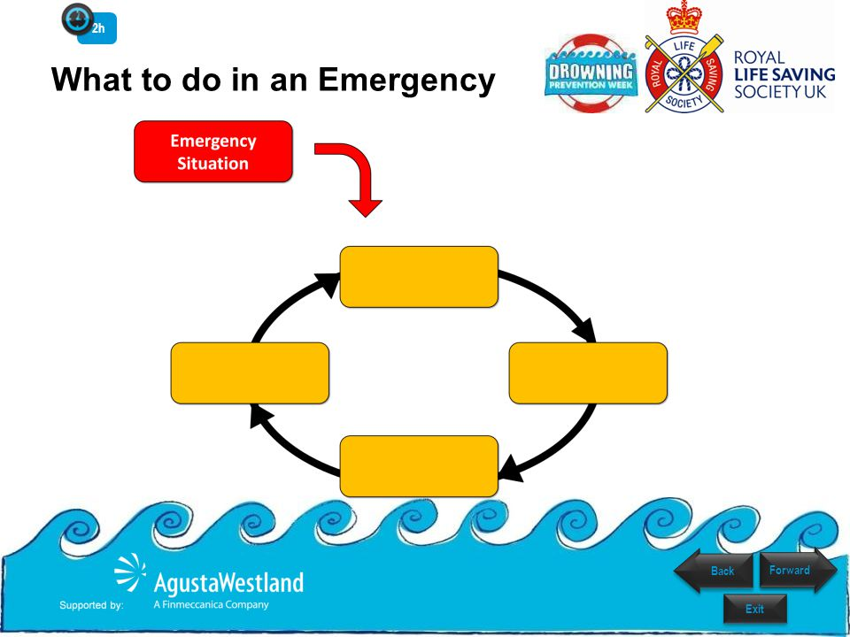 What to do in an Emergency 2h Exit Forward Back