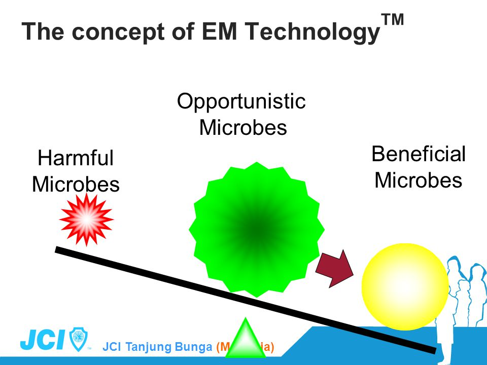 JCI Tanjung Bunga (Malaysia) Harmful Microbes Beneficial Microbes Opportunistic Microbes The concept of EM Technology TM