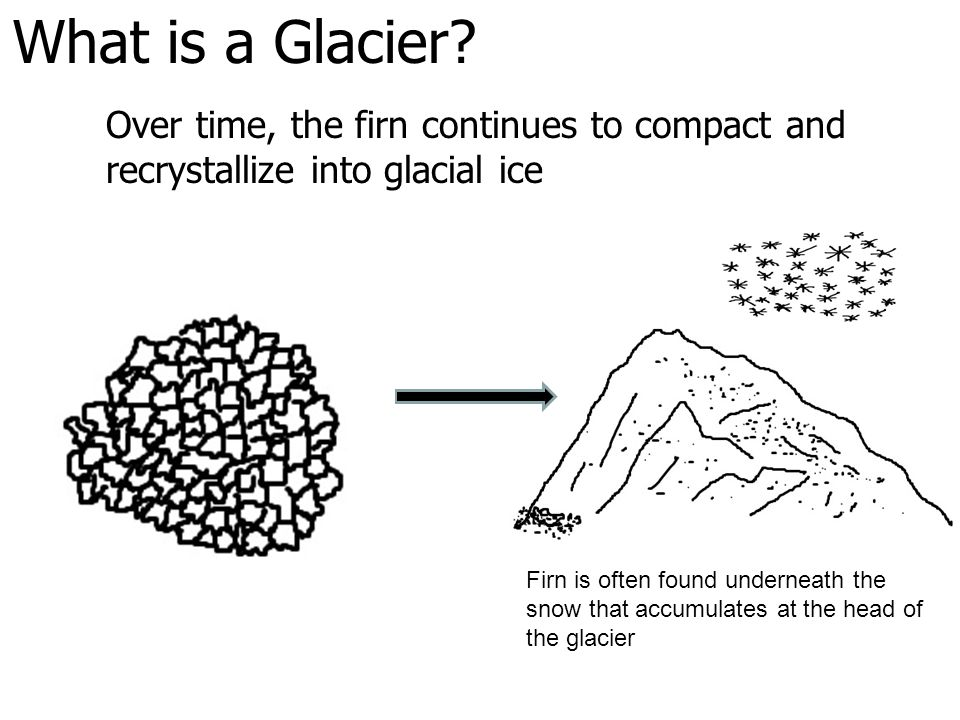 What is a Glacier? Over time, the firn continues to compact and recrystallize into glacial ice Firn is often found underneath the snow that accumulate