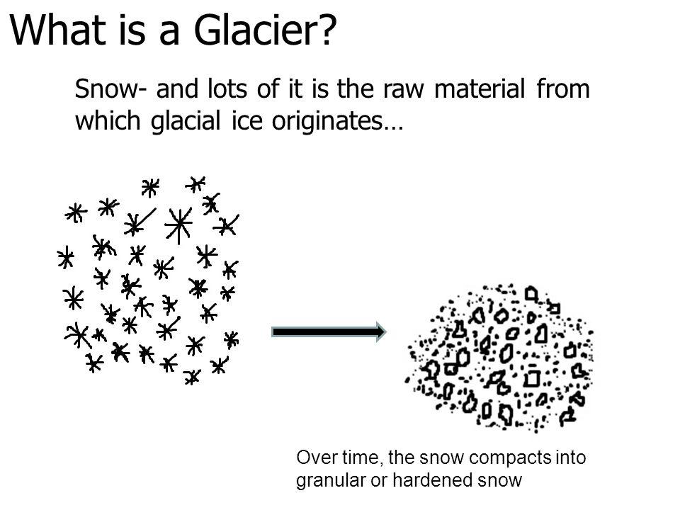 What is a Glacier.