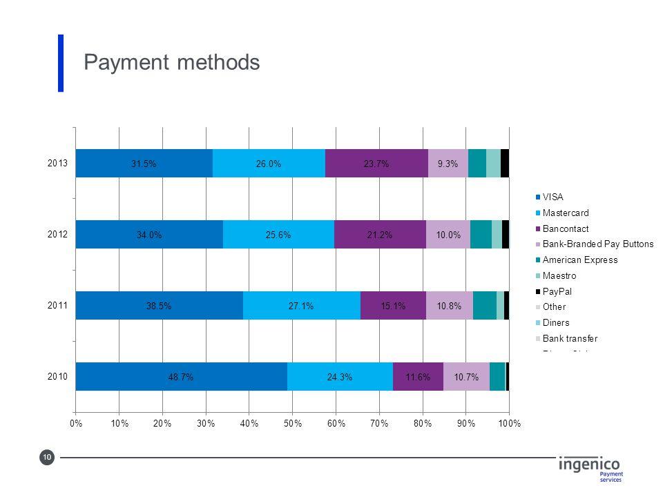 10 Payment methods