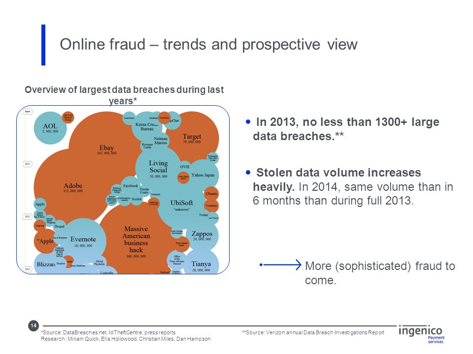 14 Online fraud – trends and prospective view  In 2013, no less than 1300+ large data breaches.**  Stolen data volume increases heavily.