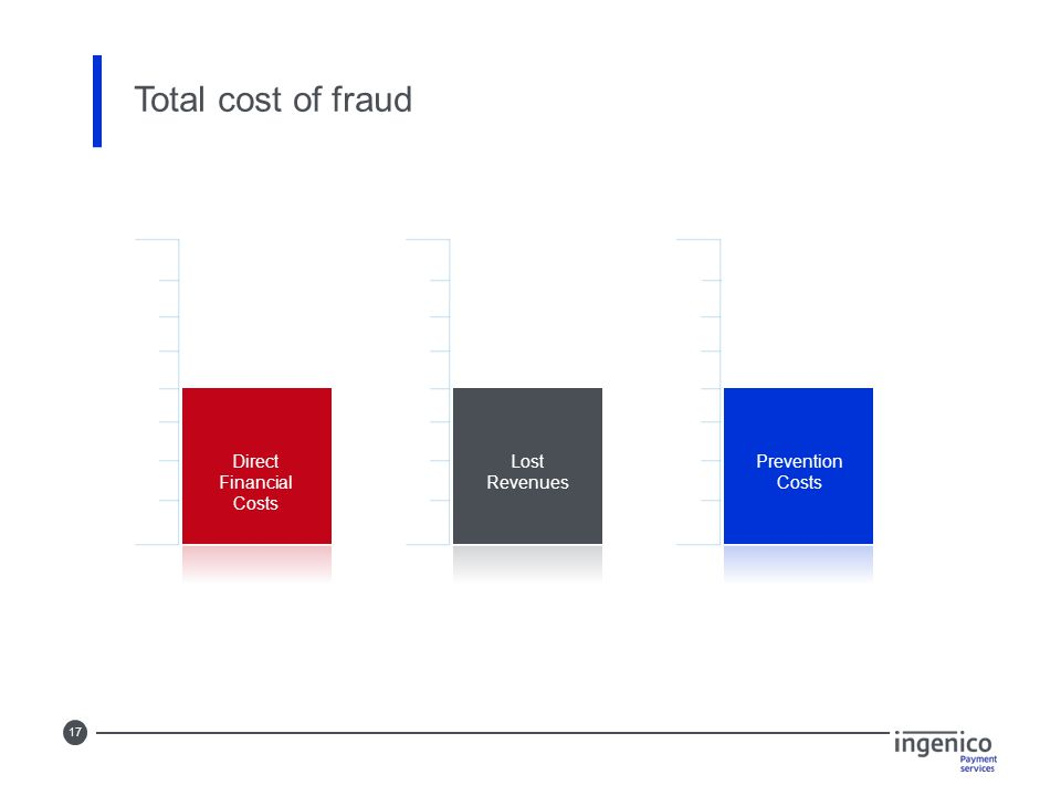 17 Total cost of fraud Direct Financial Costs Lost Revenues Prevention Costs