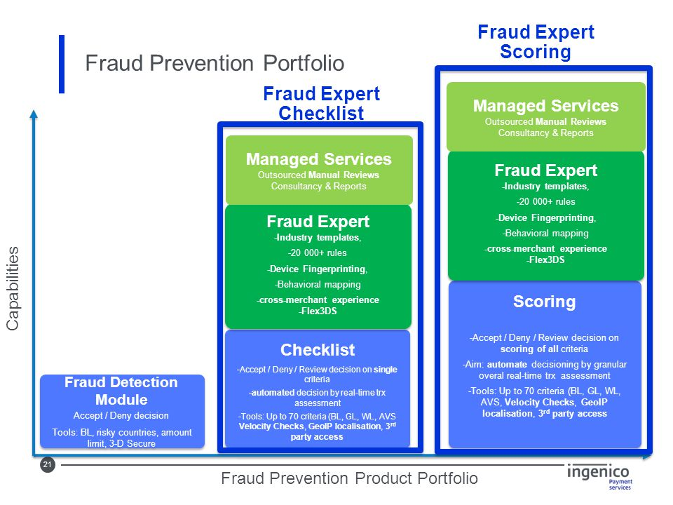 21 Fraud Prevention Portfolio Fraud Detection Module Accept / Deny decision Tools: BL, risky countries, amount limit, 3-D Secure Fraud Detection Modul