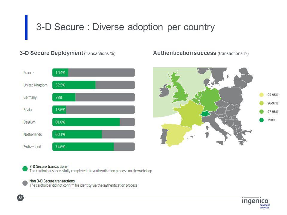 32 3-D Secure : Diverse adoption per country 3-D Secure Deployment (transactions %) Authentication success (transactions %)