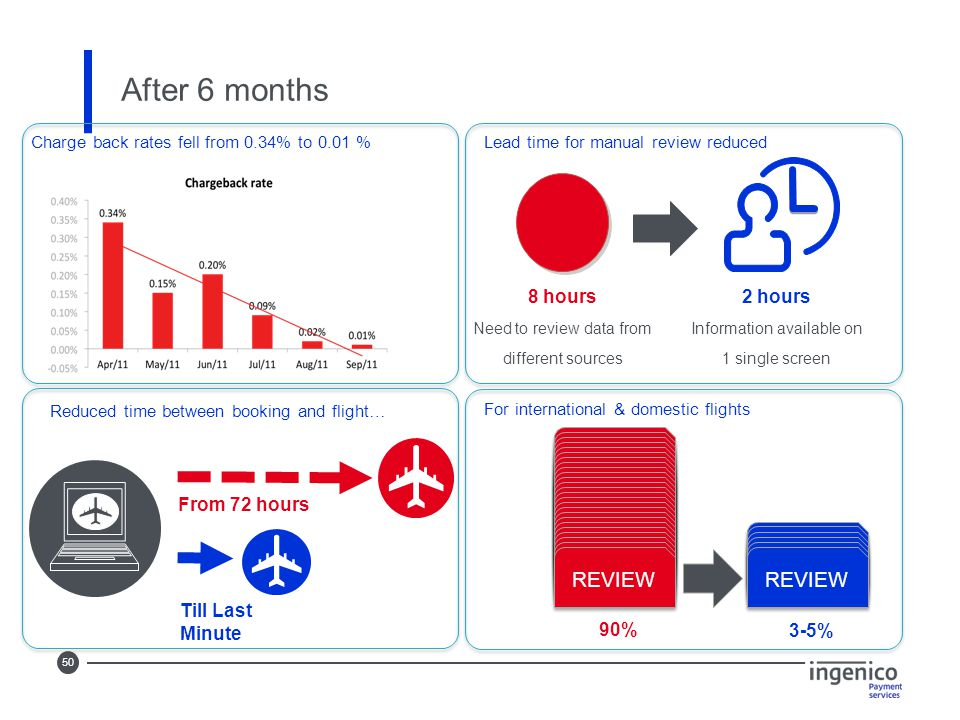 50 After 6 months 2 hours Information available on 1 single screen 8 hours Need to review data from different sources Lead time for manual review reduced Reduced time between booking and flight… Till Last Minute For international & domestic flights From 72 hours Charge back rates fell from 0.34% to 0.01 % REVIEW 3-5% 90%