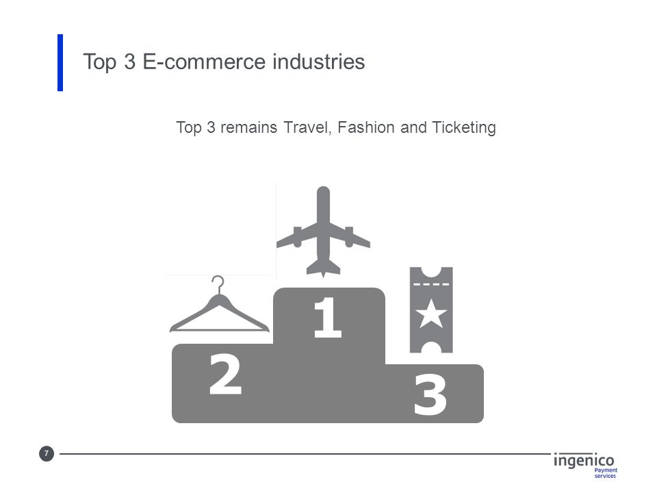 7 1 2 3 Top 3 E-commerce industries Top 3 remains Travel, Fashion and Ticketing