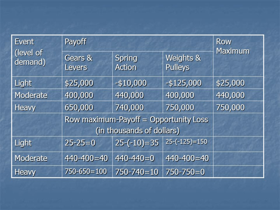Event (level of demand) Payoff Row Maximum Gears & Levers Spring Action Weights & Pulleys Light$25,000-$10,000-$125,000$25,000 Moderate400,000440,0004
