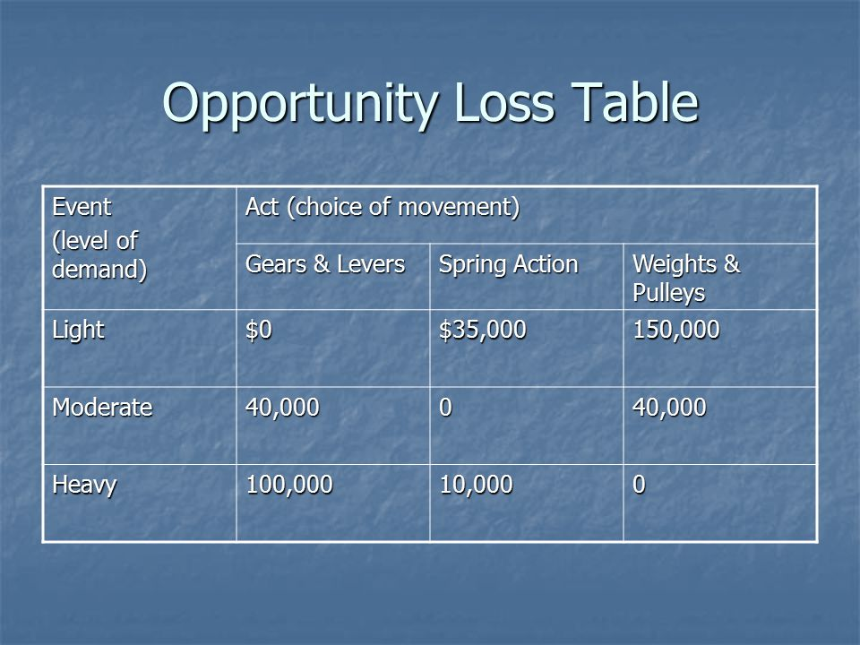 Opportunity Loss Table Event (level of demand) Act (choice of movement) Gears & Levers Spring Action Weights & Pulleys Light$0$35,000150,000 Moderate40,000040,000 Heavy100,00010,0000