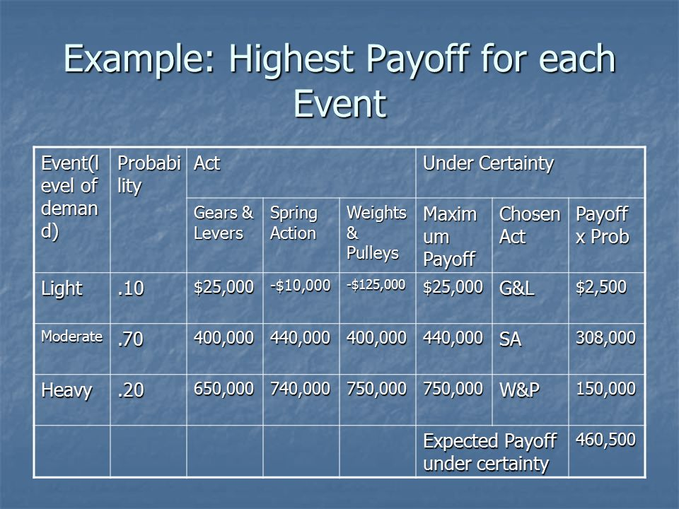 Example: Highest Payoff for each Event Event(l evel of deman d) Probabi lity Act Under Certainty Gears & Levers Spring Action Weights & Pulleys Maxim