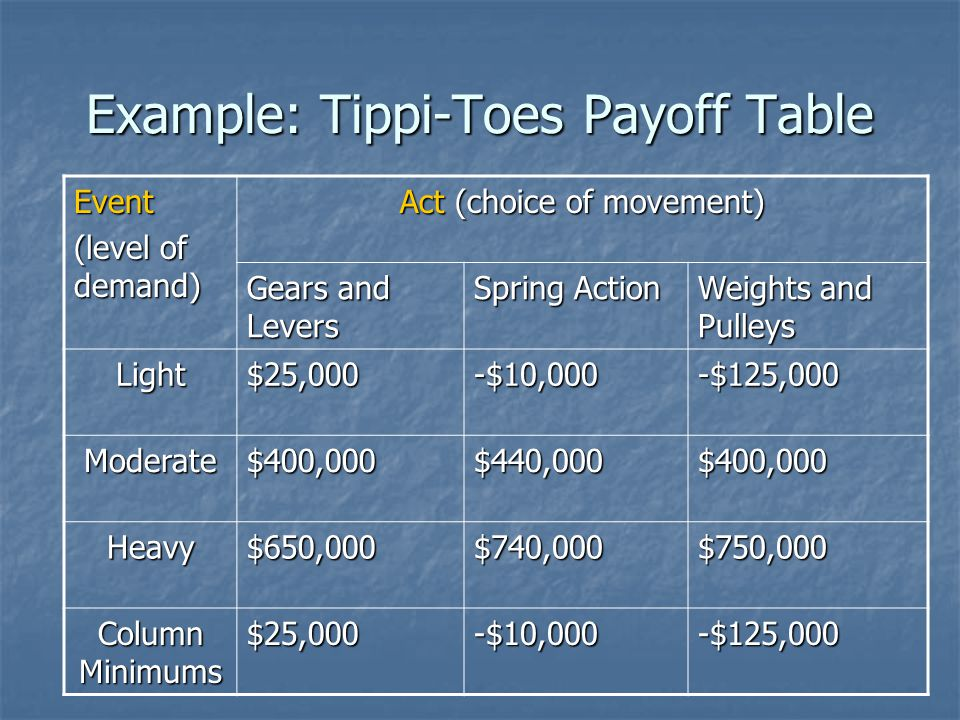 Example: Tippi-Toes Payoff Table Event (level of demand) Act (choice of movement) Gears and Levers Spring Action Weights and Pulleys Light$25,000-$10,000-$125,000 Moderate$400,000$440,000$400,000 Heavy$650,000$740,000$750,000 Column Minimums $25,000-$10,000-$125,000
