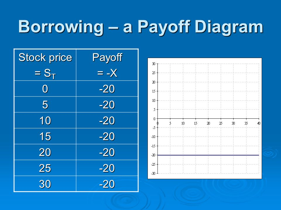 Borrowing – a Payoff Diagram Stock price = S T Payoff = -X 0-20 5-20 10-20 15-20 20-20 25-20 30-20