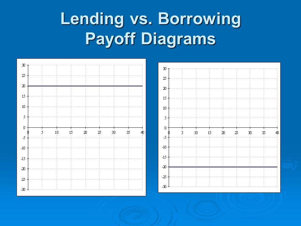 Lending vs. Borrowing Payoff Diagrams