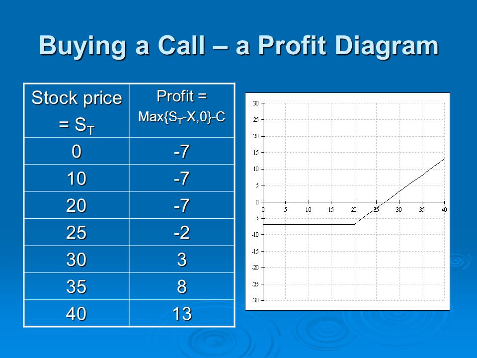 Buying a Call – a Profit Diagram Stock price = S T Profit = Max{S T -X,0}-C 0-7 10-7 20-7 25-2 303 358 4013