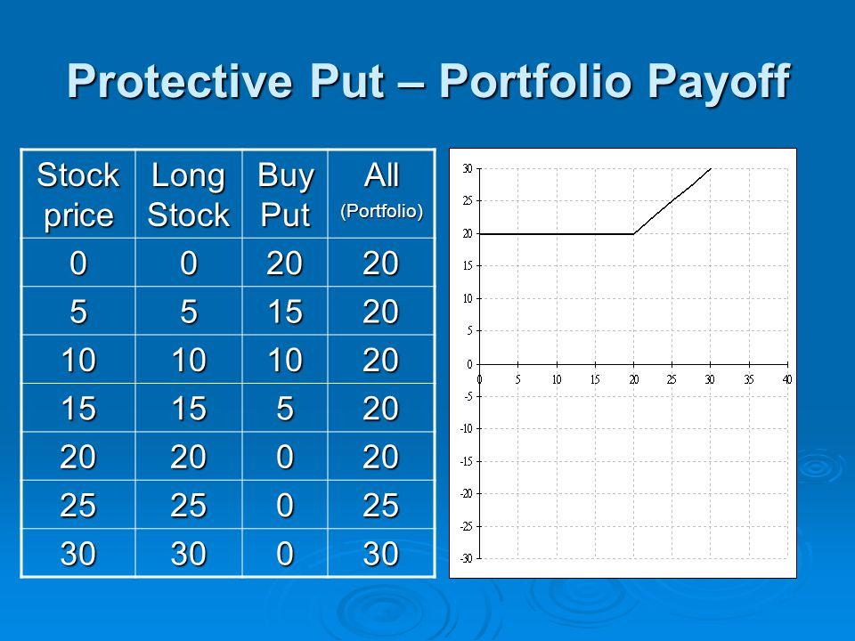 Protective Put – Portfolio Payoff Stock price Long Stock Buy Put All(Portfolio) 002020 551520 10101020 1515520 2020020 2525025 3030030