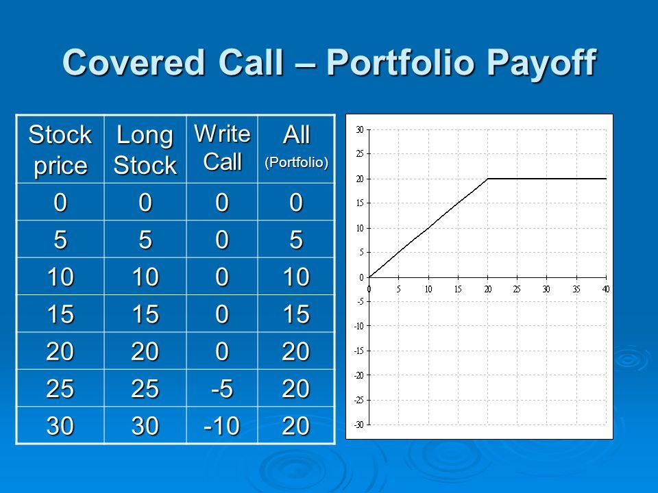 Covered Call – Portfolio Payoff Stock price Long Stock Write Call All(Portfolio) 0000 5505 1010010 1515015 2020020 2525-520 3030-1020