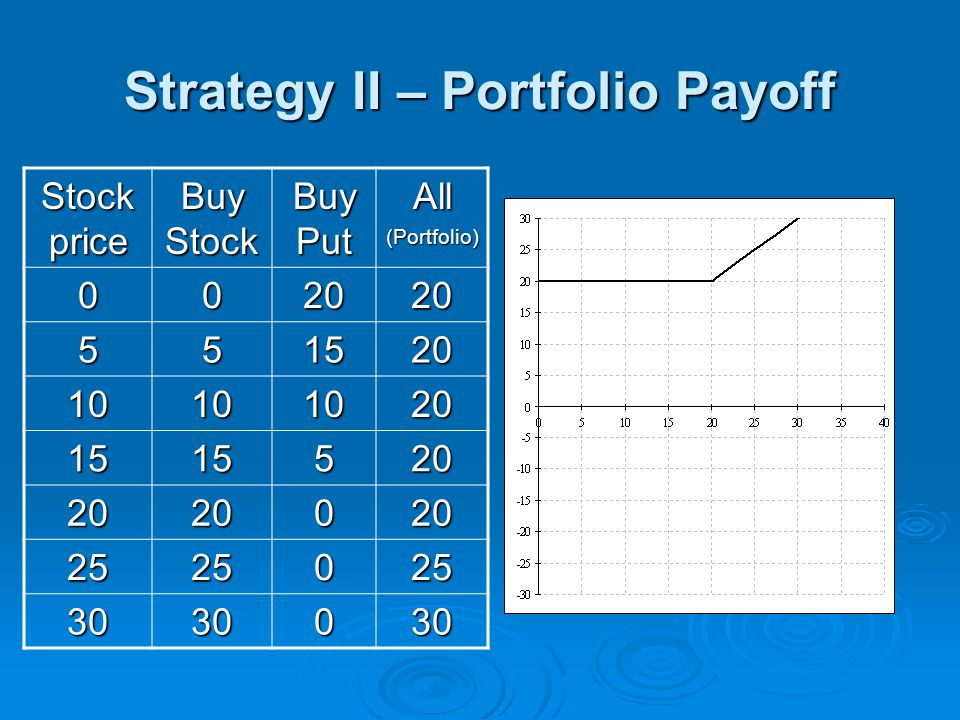 Strategy II – Portfolio Payoff Stock price Buy Stock Buy Put All(Portfolio) 002020 551520 10101020 1515520 2020020 2525025 3030030