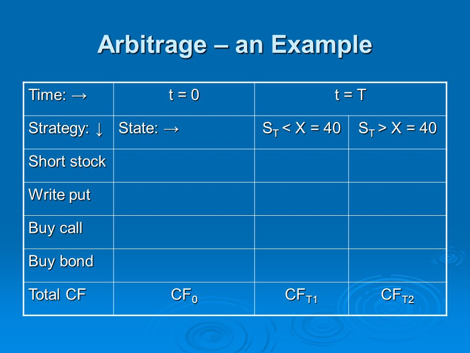 Arbitrage – an Example Time: → t = 0 t = T Strategy: ↓ State: → S T < X = 40 S T > X = 40 Short stock Write put Buy call Buy bond Total CF CF 0 CF T1