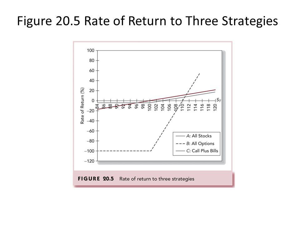 Figure 20.5 Rate of Return to Three Strategies