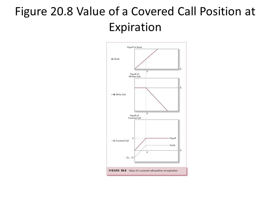 Figure 20.8 Value of a Covered Call Position at Expiration