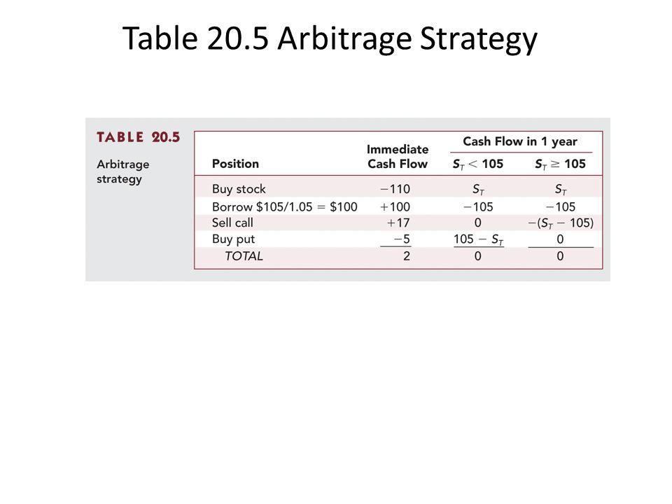 Table 20.5 Arbitrage Strategy