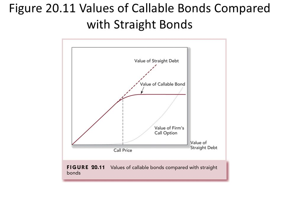 Figure 20.11 Values of Callable Bonds Compared with Straight Bonds